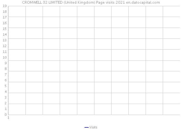CROMWELL 32 LIMITED (United Kingdom) Page visits 2021