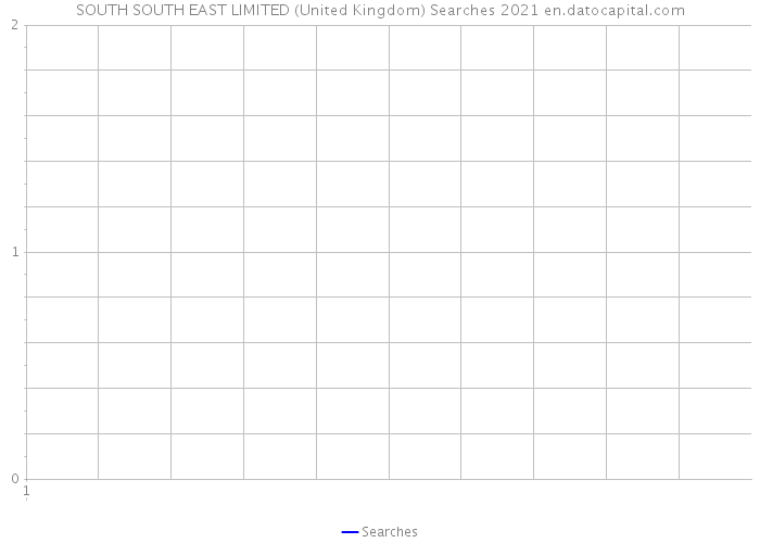 SOUTH SOUTH EAST LIMITED (United Kingdom) Searches 2021
