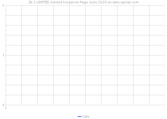 JSI 2 LIMITED (United Kingdom) Page visits 2020