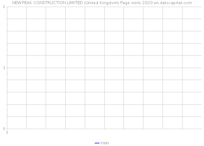 NEW PEAK CONSTRUCTION LIMITED (United Kingdom) Page visits 2020