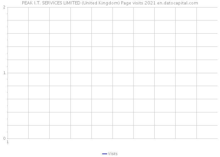 PEAK I.T. SERVICES LIMITED (United Kingdom) Page visits 2021