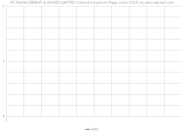 PG MANAGEMENT & ADVIES LIMITED (United Kingdom) Page visits 2020