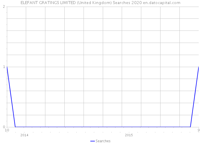 ELEFANT GRATINGS LIMITED (United Kingdom) Searches 2020