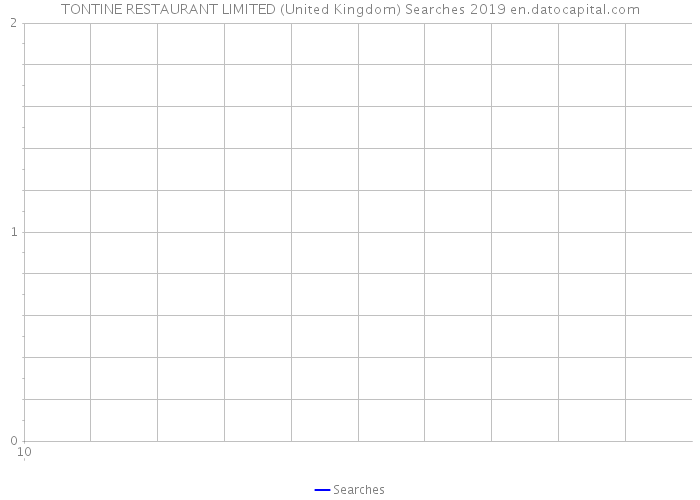 TONTINE RESTAURANT LIMITED (United Kingdom) Searches 2019