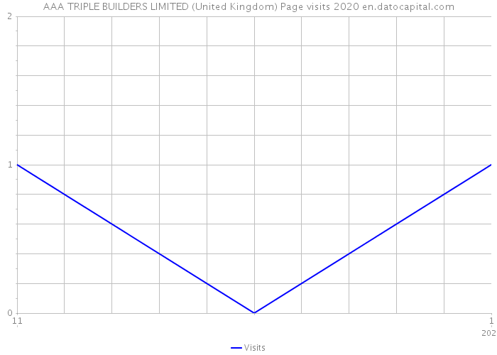 AAA TRIPLE BUILDERS LIMITED (United Kingdom) Page visits 2020