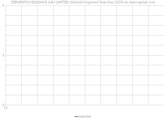 DERVENTIO HOLDINGS (UK) LIMITED (United Kingdom) Searches 2020