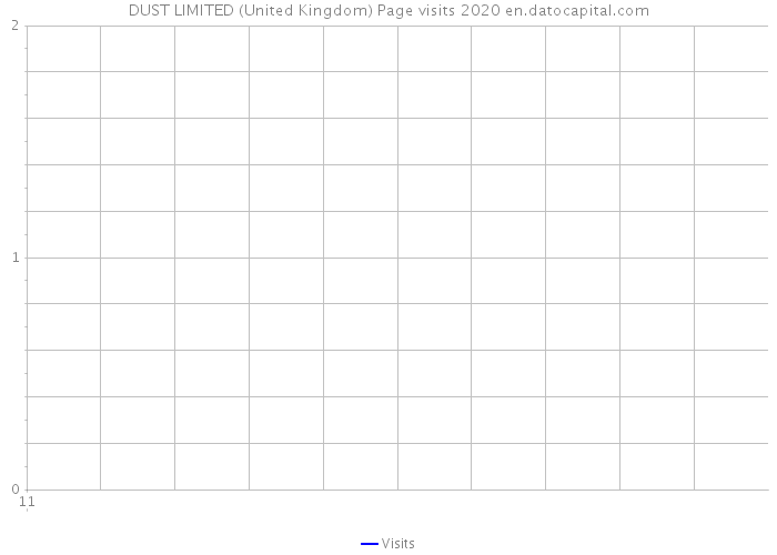 DUST LIMITED (United Kingdom) Page visits 2020