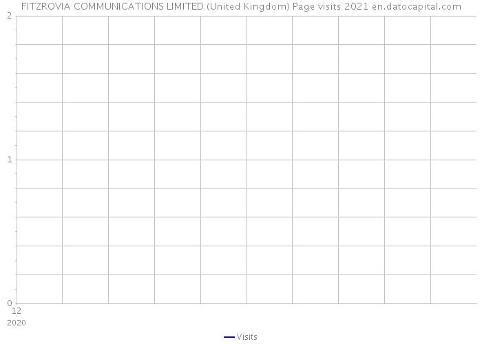 FITZROVIA COMMUNICATIONS LIMITED (United Kingdom) Page visits 2021