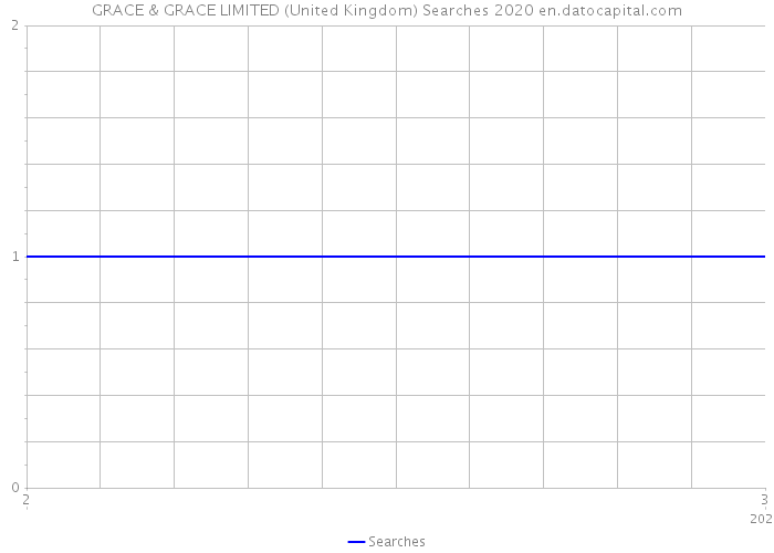 GRACE & GRACE LIMITED (United Kingdom) Searches 2020