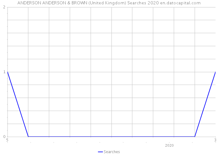 ANDERSON ANDERSON & BROWN (United Kingdom) Searches 2020