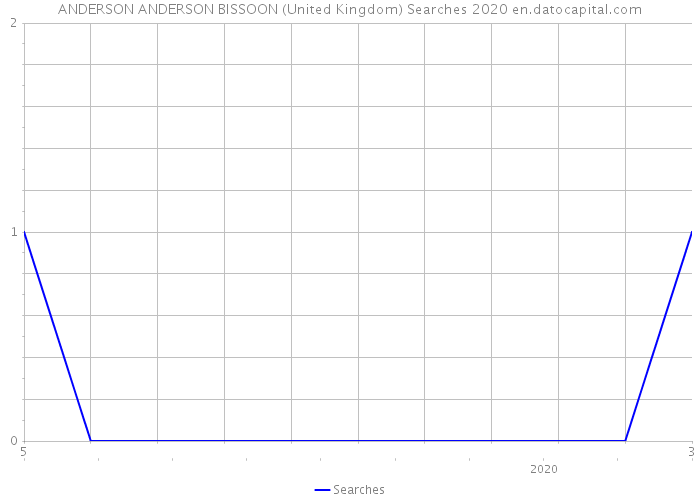 ANDERSON ANDERSON BISSOON (United Kingdom) Searches 2020