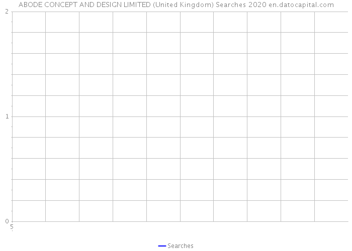 ABODE CONCEPT AND DESIGN LIMITED (United Kingdom) Searches 2020