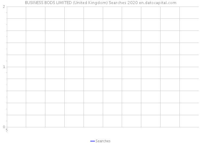 BUSINESS BODS LIMITED (United Kingdom) Searches 2020