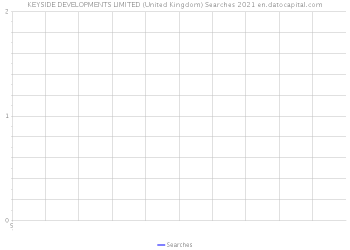 KEYSIDE DEVELOPMENTS LIMITED (United Kingdom) Searches 2021