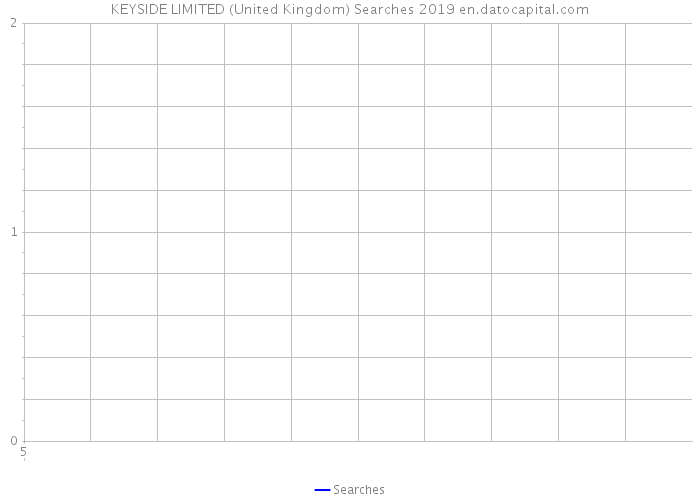 KEYSIDE LIMITED (United Kingdom) Searches 2019