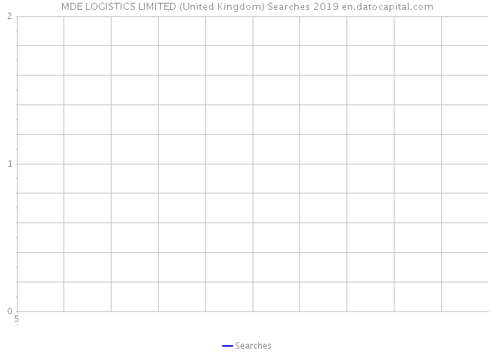 MDE LOGISTICS LIMITED (United Kingdom) Searches 2019