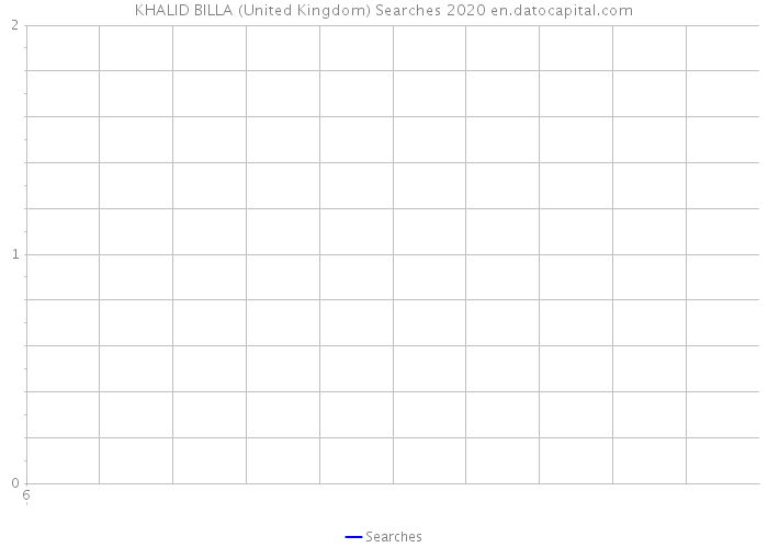 KHALID BILLA (United Kingdom) Searches 2020