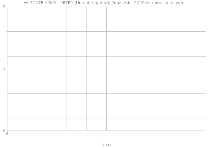 HARGATE ARMS LIMITED (United Kingdom) Page visits 2020