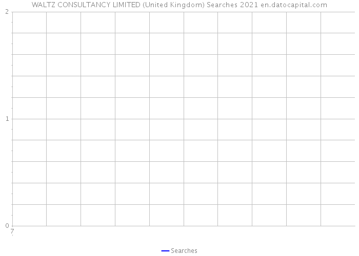 WALTZ CONSULTANCY LIMITED (United Kingdom) Searches 2021