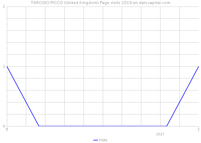 TARCISIO PICCO (United Kingdom) Page visits 2019