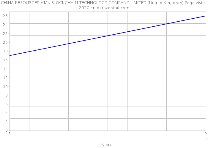 CHINA RESOURCES MMX BLOCKCHAIN TECHNOLOGY COMPANY LIMITED (United Kingdom) Page visits 2020