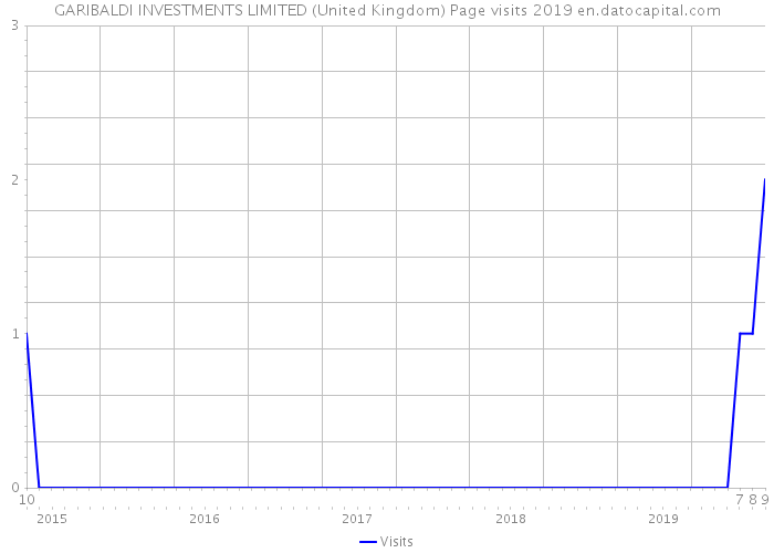 GARIBALDI INVESTMENTS LIMITED (United Kingdom) Page visits 2019