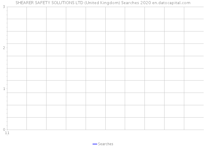 SHEARER SAFETY SOLUTIONS LTD (United Kingdom) Searches 2020
