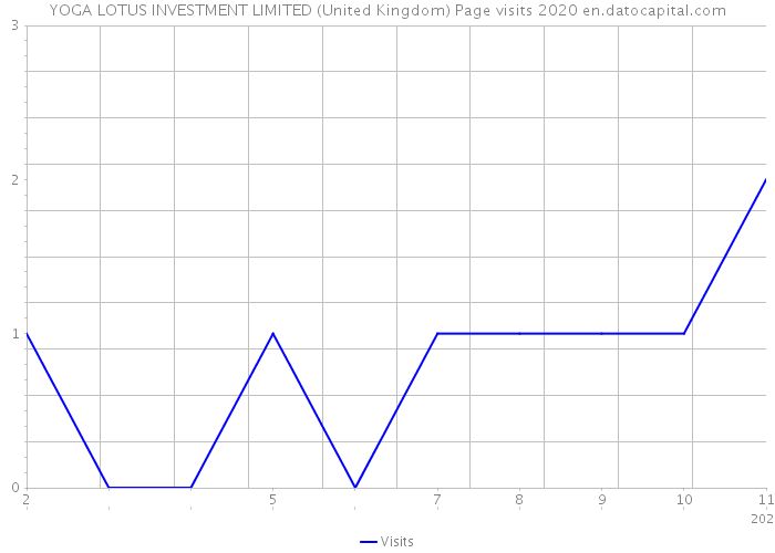 YOGA LOTUS INVESTMENT LIMITED (United Kingdom) Page visits 2020