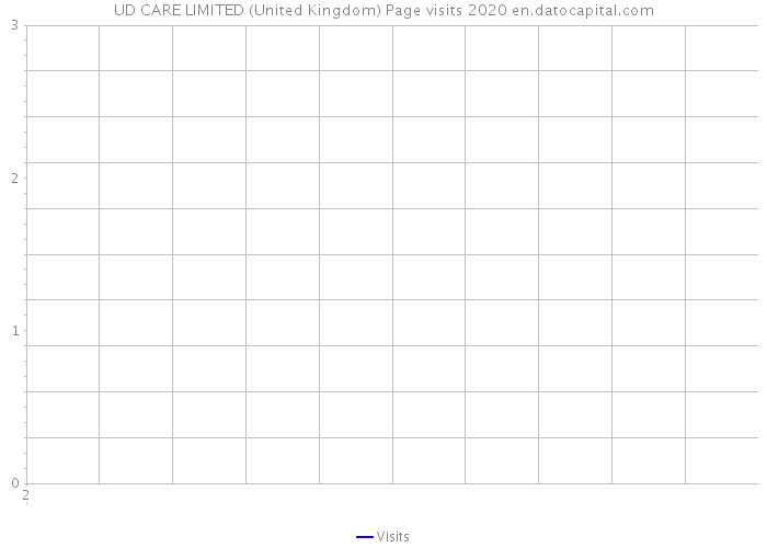 UD CARE LIMITED (United Kingdom) Page visits 2020