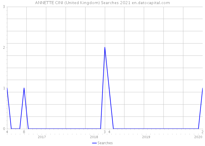 ANNETTE CINI (United Kingdom) Searches 2021