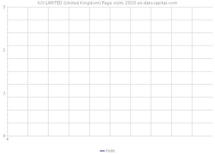 KIX LIMITED (United Kingdom) Page visits 2020
