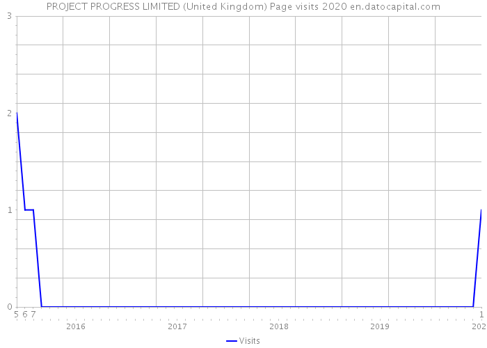 PROJECT PROGRESS LIMITED (United Kingdom) Page visits 2020
