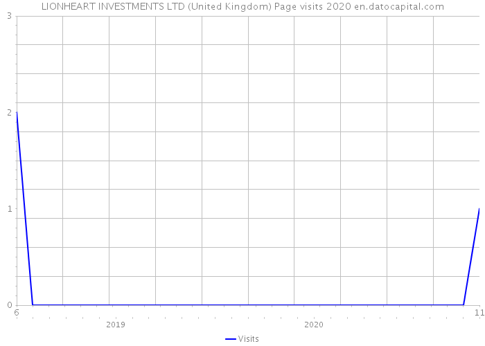 LIONHEART INVESTMENTS LTD (United Kingdom) Page visits 2020