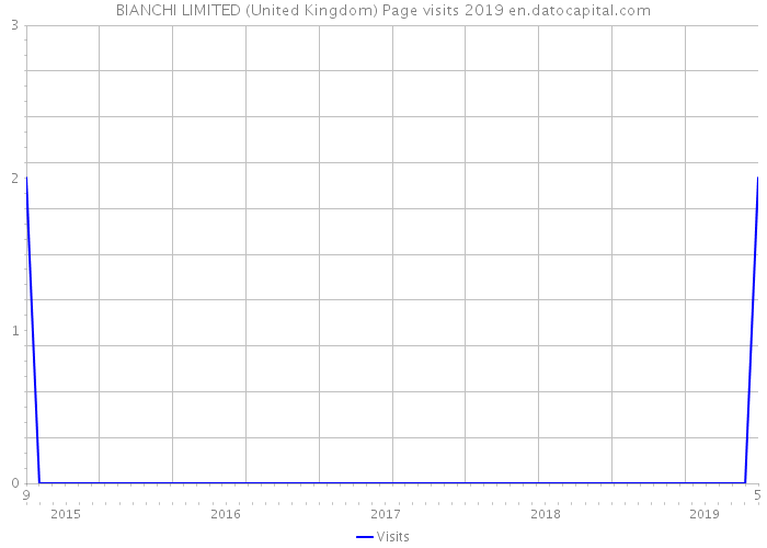 BIANCHI LIMITED (United Kingdom) Page visits 2019