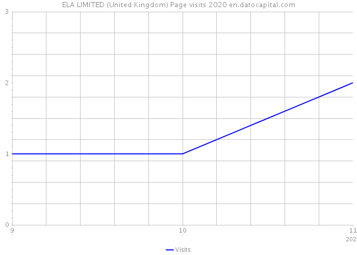 ELA LIMITED (United Kingdom) Page visits 2020