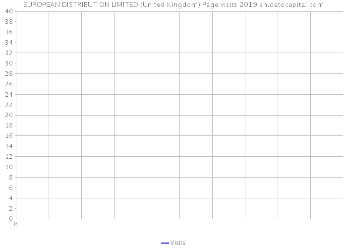 EUROPEAN DISTRIBUTION LIMITED (United Kingdom) Page visits 2019