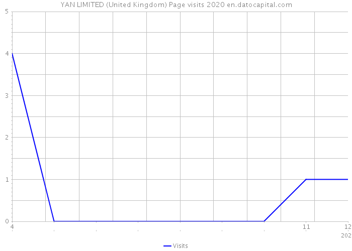 YAN LIMITED (United Kingdom) Page visits 2020