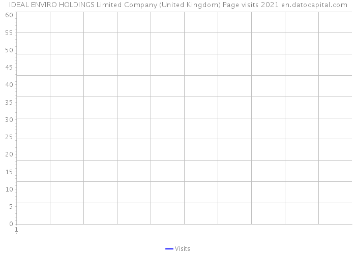 IDEAL ENVIRO HOLDINGS Limited Company (United Kingdom) Page visits 2021