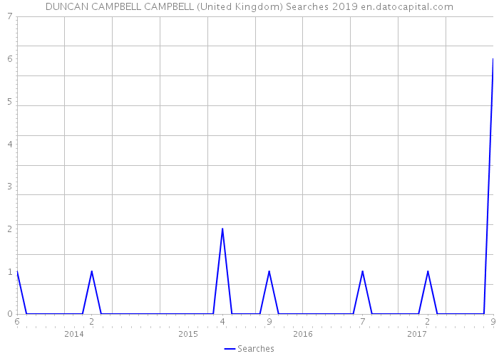 DUNCAN CAMPBELL CAMPBELL (United Kingdom) Searches 2019