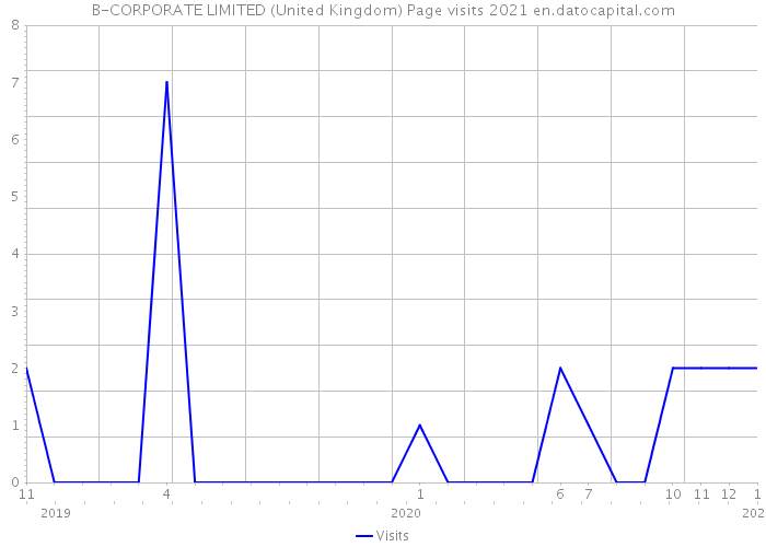 B-CORPORATE LIMITED (United Kingdom) Page visits 2021