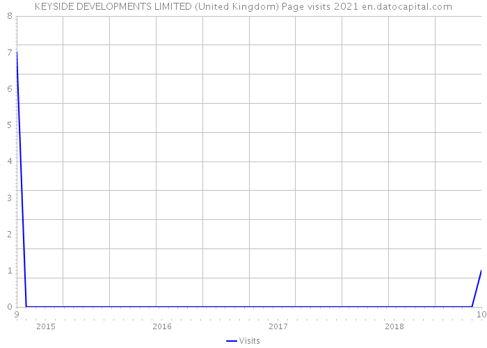 KEYSIDE DEVELOPMENTS LIMITED (United Kingdom) Page visits 2021