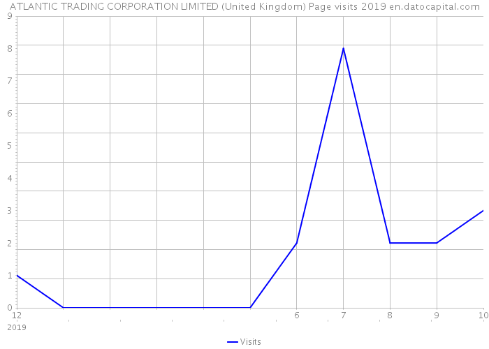 ATLANTIC TRADING CORPORATION LIMITED (United Kingdom) Page visits 2019
